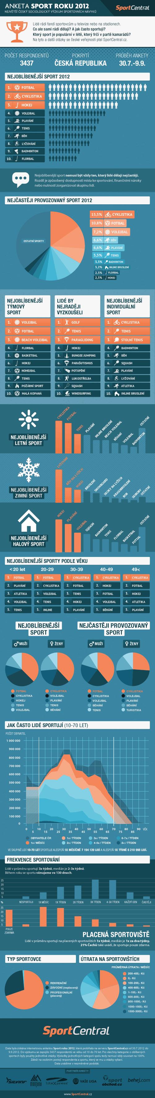 Výsledky výzkumu Sport roku 2012